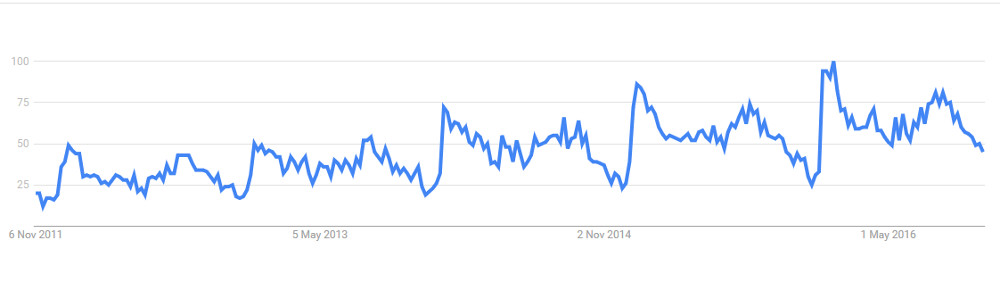 Hot Tub Holiday - Google Trends graph